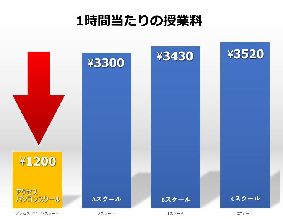 授業料の比較